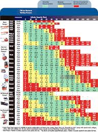 Hydraulic Cylinder Pressure Chart Pump Vs Cylinder Chart Help Hydraulic Pumps Spx Power Team