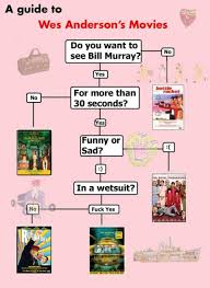 Wes Chart Navigate A Wes Anderson Movie Flow Chart Wes Erson Wes