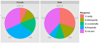 Pie Charts In Ggplot2 R Bloggers