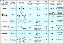 Заключение Часть ii  Характеристики углеводородов