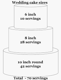 Indydebi Cake Cutting Chart Cake Sizes And Serving Guides