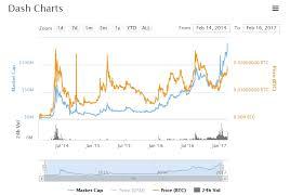 Altcoin Market Cap Graph Bitcointalk Altcoin Announcements