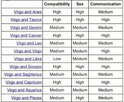 Virgo Horoscope Compatibility Chart Virgo Compatibility Chart Virgo Horoscope Get Your Daily
