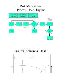 Bubble Flow Chart Template Innerawareness Co