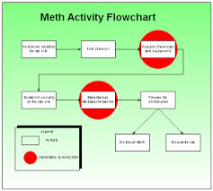 Rfflow Crime Analysis Charts