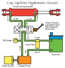 Log Splitter Hydraulic Cylinder Force Calculator
