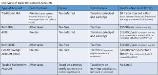 Ira Vs Roth Ira Comparison Chart How To Choose Between A Traditional And Roth 401 K