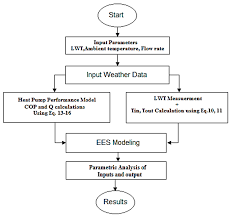 Geothermal Heat Pump Design Calculation Processes Free Full Text Cooling Performance Assessment