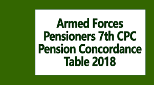 Armed Forces Pensioners 7th Cpc Pension Concordance Table