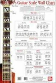 Guitar Scale Wall Chart Free Details About Guitar Scale Wall Chart Paperback By Christiansen Mike Brand New Free Shi