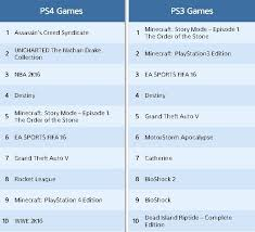 Top 10 Ps4 Games Chart Top 10 Best Selling Ps4 Games On Psn Revealed For October