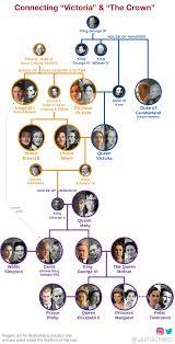 The Crown Netflix Family Tree Usefulcharts