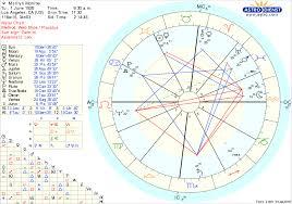 Free Chart Astrodienst