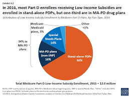 Medicare Low Income Subsidy Chart Medicare Part D In 2016 And Trends Over Time Section 4