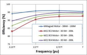 Improving Efficiency In Electric Motors Sciencedirect