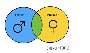 6 Fascinating Gender Differences Between Men And Women At Work