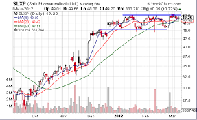 2 Stocks In A Narrow Range To Watch Downtown Trader