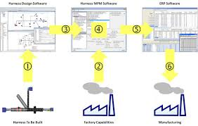 automotive wire harness manufacturing process management mpm figure 2 design manufacturing