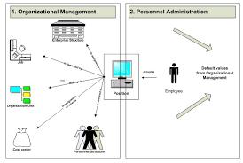 Sap Sd Organizational Structure Flow Chart Organizational Enterprise Personnel Structure In Sap