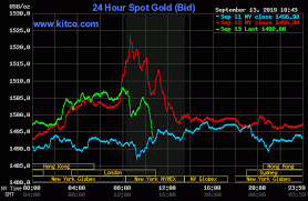 Gold Silver Prices Sell Off On Profit Taking From Futures