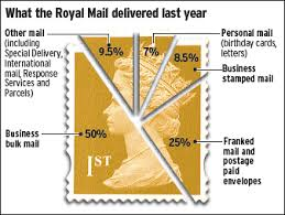 Royal Postage Chart Dearer Stamps Could Mean More Junk Mail Through Your