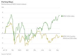 Dollar Appreciation Chart Dollar Breakout Threatens Rally Sigma Point Capital