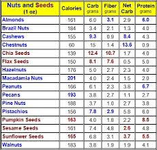 Protein In Seeds Chart Top 10 Nuts And Seeds Control Blood Sugar