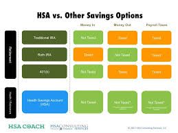 Ira Fees Comparison Chart 401 K S Iras And Hsas Where Should I Save Aaron Benway