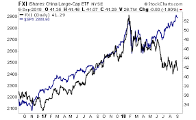 Chinese Stock Market Chart 2018 Graham Summers Blog Contagion Risk Is Now Spreading And