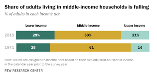 middle ine households in u s
