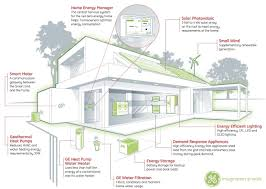 Green Technology House Design Can Custom Electronics Guys Play In The Smart Grid Space