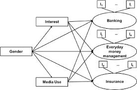 Personal Finance Model Model 2 The Relationship Among Gender Interest In Financial