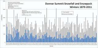 Donner Summit Snowfall Chart Snowbrains