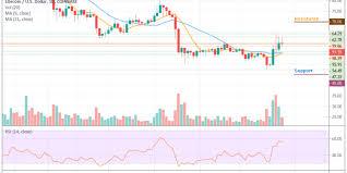 Litecoin Price Analysis Ltc Usd Touches 62 As The Price