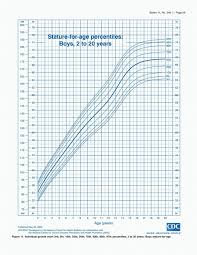 Height Weight Growth Chart Calculator Organized Height Weight Chart Calculator For Children Weight