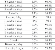 Miscarriage Percent Chart Miscarriage Probability Chart Peace Of Mind July 2019