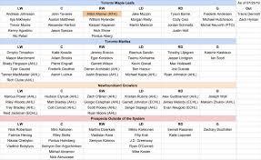 Toronto Maple Leafs Depth Chart