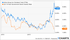 Avoid Altria Its Dividend Is Not Sustainable Altria Group