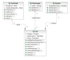 reverse engineering uml class and sequence diagrams from java code diagram fueltank passenger engine > car
