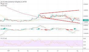 Lskusd Lisk Price Chart Tradingview