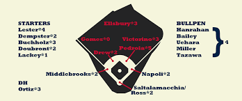 Red Sox Depth Chart 2013 2013 Zips Projections Boston Red Sox Fangraphs Baseball