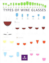 Sweet To Dry Red Wine Chart Types Of Wine Chart Homemadethings Org
