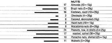 Nuts Protein Content Chart Food Data Chart Protein