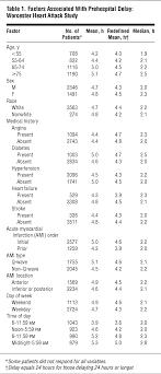 decade long trends and factors associated time to hospital  decade long trends and factors associated time to hospital presentation in patients acute myocardial infarction cardiology jama internal