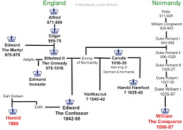 the three claimants to the english throne history  british history