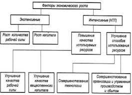 Курсовая работа Экономический рост в России Интенсивный тип экономического роста