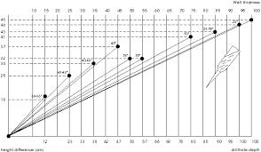Cavastop 300 Drilling Chart