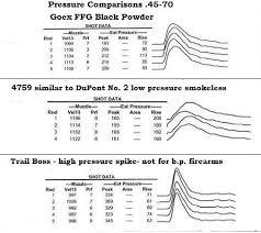 Black Powder Pressure Chart Smokeless In A Bp Gun Calguns Net