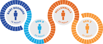 Generation Y Work Ethic Generations Birth Years Gen Z Millennials Gen X And