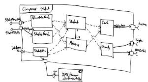 uml  component diagrams  an agile introductionimplementing a component